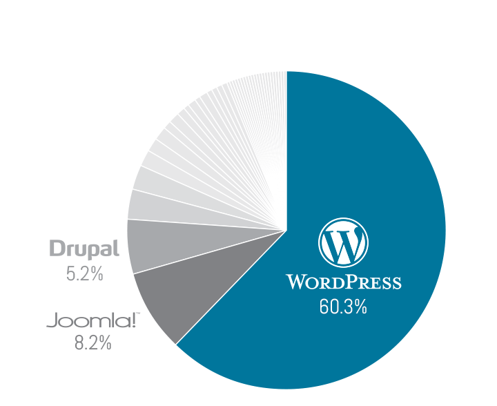 wordpress-marketshare